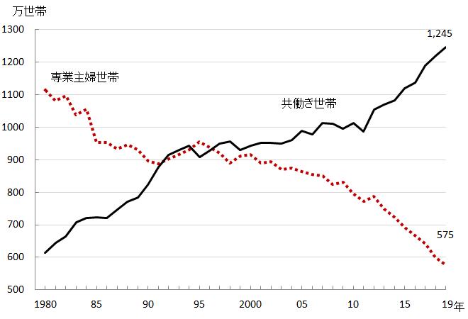 専業主婦世帯と共働き世帯 グラフ