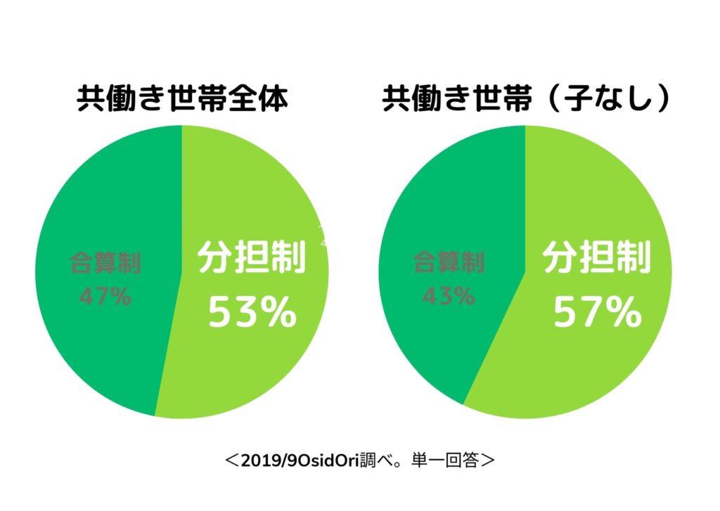 共働き世帯全体と共働き世帯(子なし)の分担割合